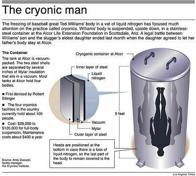 p5cryonic