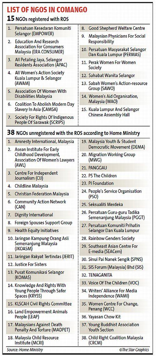 List NGO