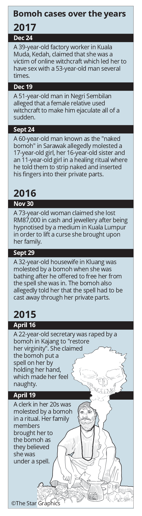 Cops haunted by the 'occult'   The Star Online