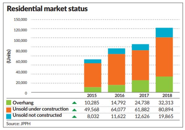 Slight uptick in property sector | The Star Online