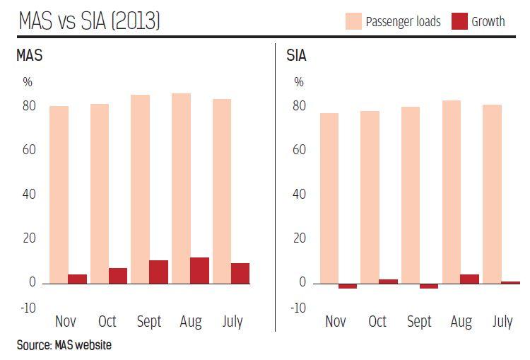 MAS vs SIA 2013