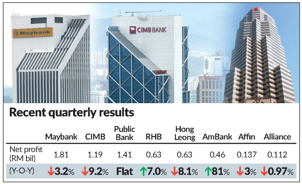 Banks see dent in earnings as economic weakness looms | The Star Online