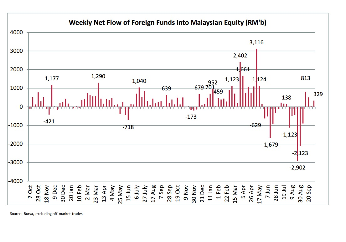 Foreign buying of Malaysian-listed equities jumped from just RM36.5mil in the week ended Sept 27 to a net RM328.8mil a week later.