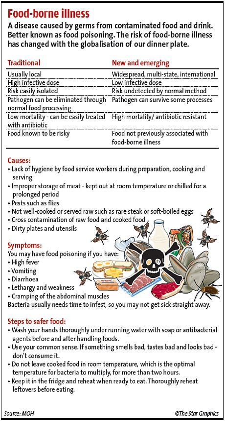 Food-borne illness chart