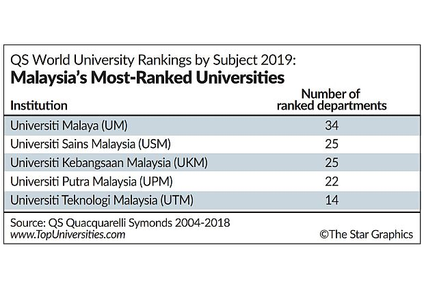 Taylor's the top Malaysian varsity in QS world ranking | The Star Online