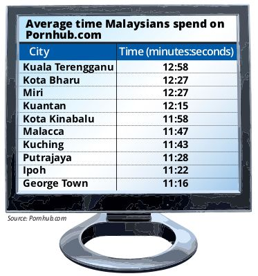 Malaysia S East Coast Records Highest Internet Porn Streaming Says Video Company The Star