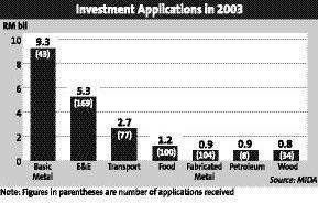 p3_investment