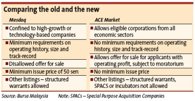 ACE Market – easier to list | The Star Online